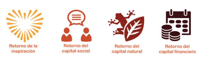 modelo económico de 4 Retornos®